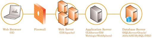 Appeon_arquitectura