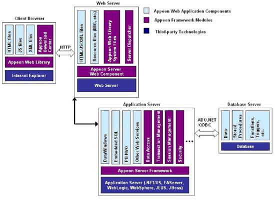 Appeon_arquitectura2